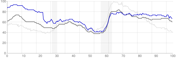 Las Cruces, New Mexico monthly unemployment rate chart